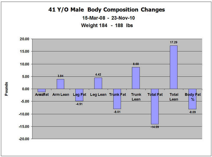 Lose 20lbs overall and we can compare two scans and show where the changes occurred and how much was fat and how much was muscle!