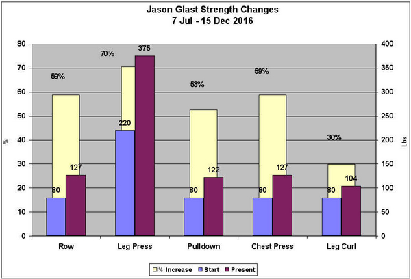 Nice strength changes!
